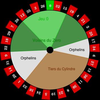 Mises et zones de la roulette électronique